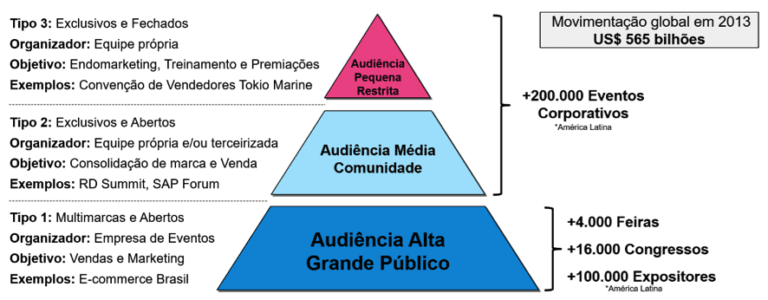 imagem representando o mercado de eventos