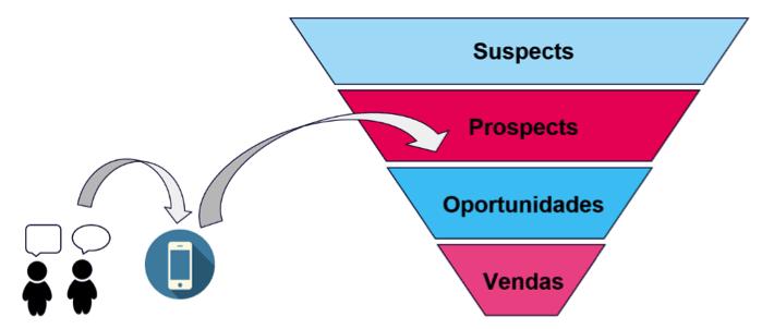 imagem representando suspects-prospects-opp-vendas