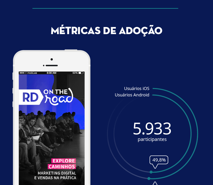 Infográfico do Estudo de Caso do RD on the Road 2