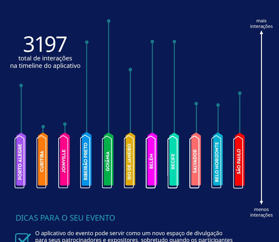 Infográfico do Estudo de Caso do RD on the Road 4