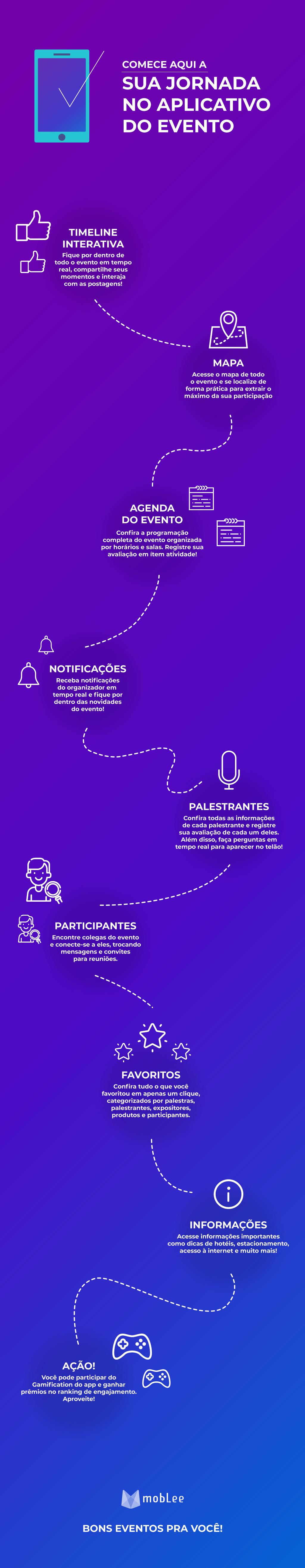 imagem do infográfico da jornada do app
