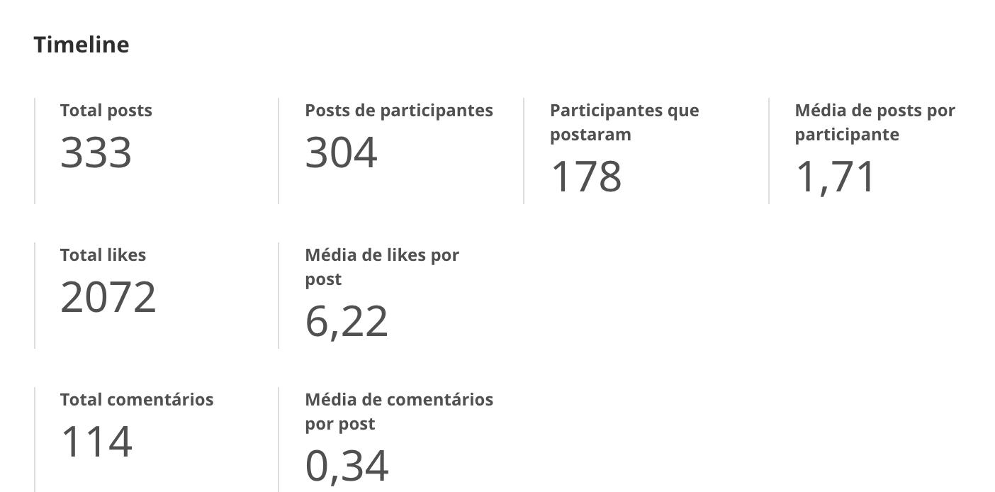 Resultados da interação dos participantes no aplicativo da mobLee no evento hoje
