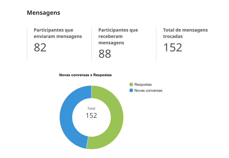 Resultados do número de mensagens enviadas pelos participantes