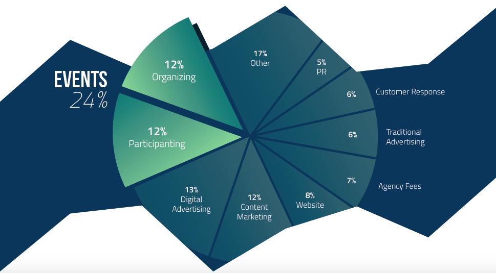 imagem do Event-marketing-budget-chart-min