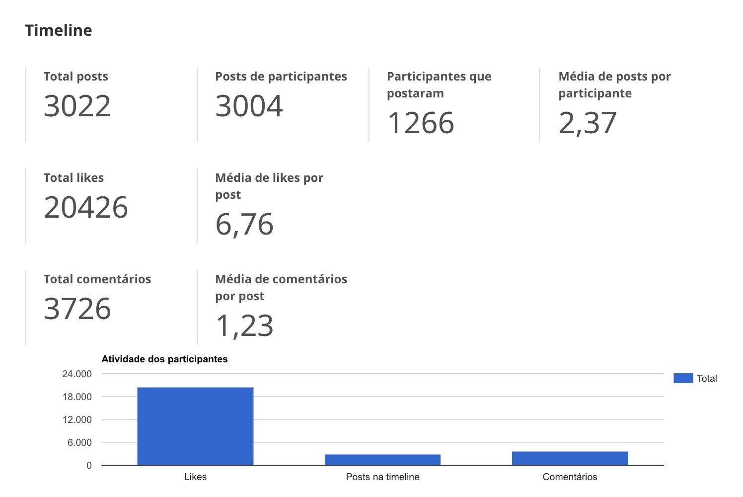 imagem da interação na timeline interativa do aplicativo do evento rd summit