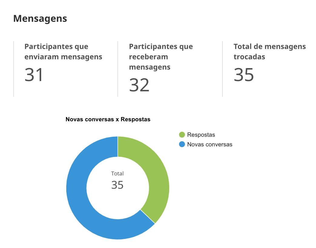resultado das mensagens enviadas no aplicativo do evento nibo conference