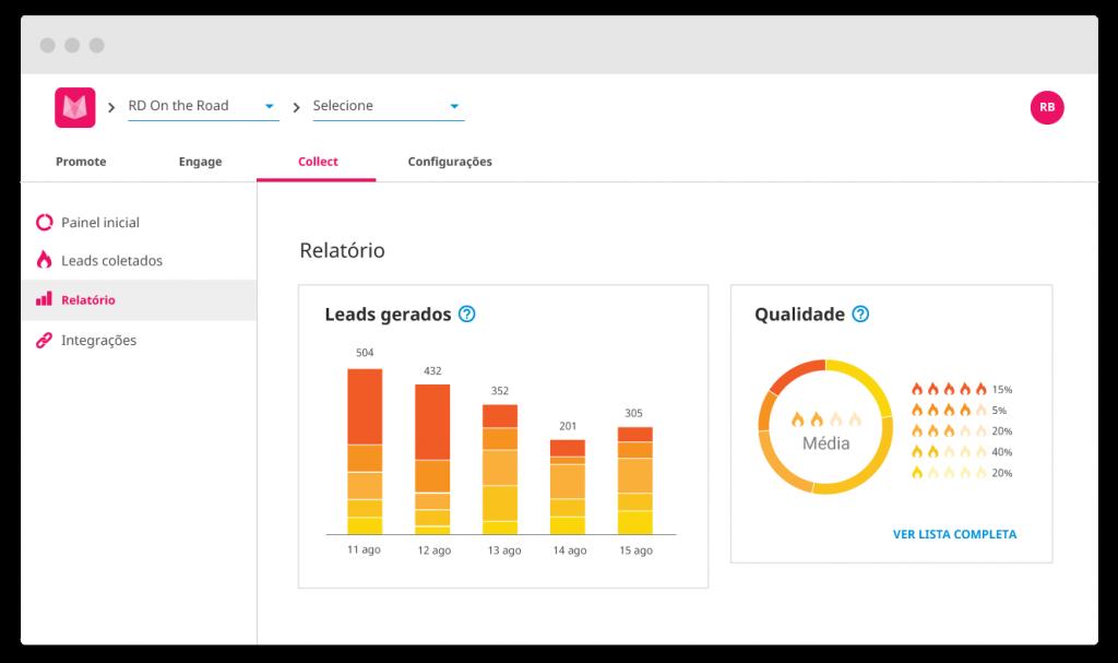 Gráficos de análise para organizadores