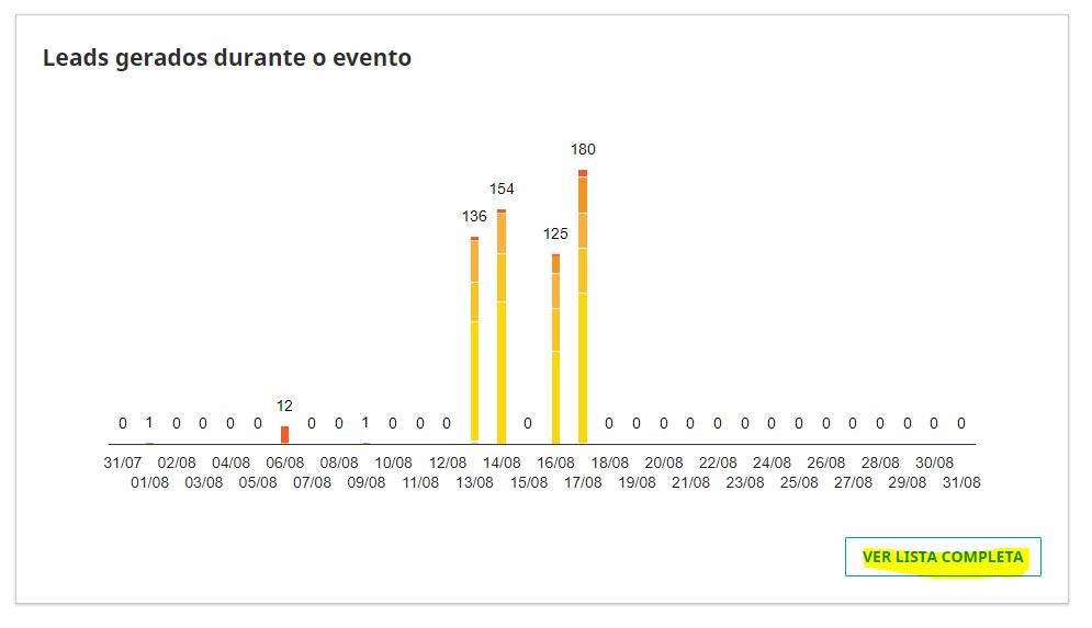 Gráfico para análise de leads