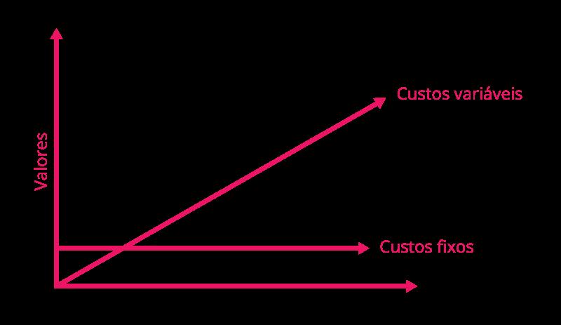 grafico representando os custos fixos e variáveis em um evento